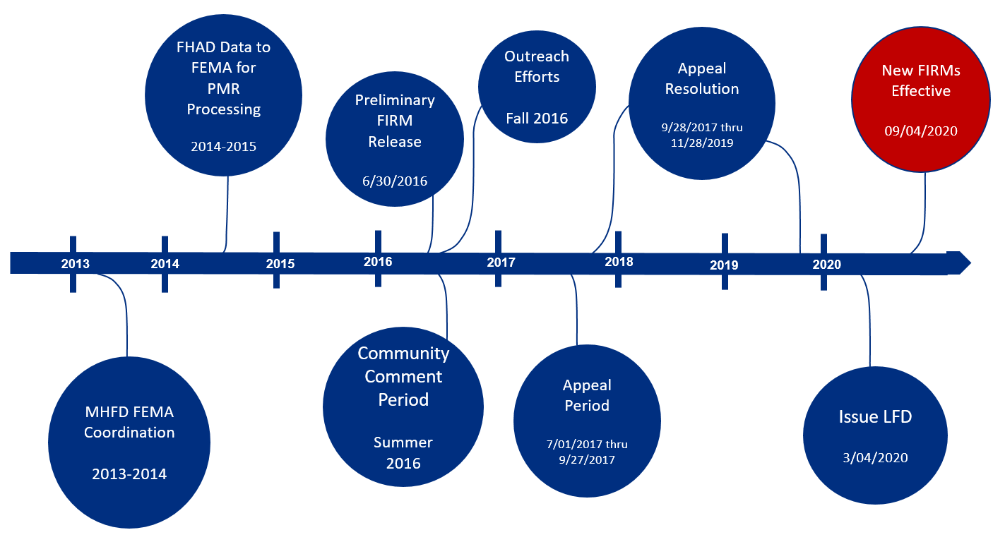 8-Floodplain Study Timeline