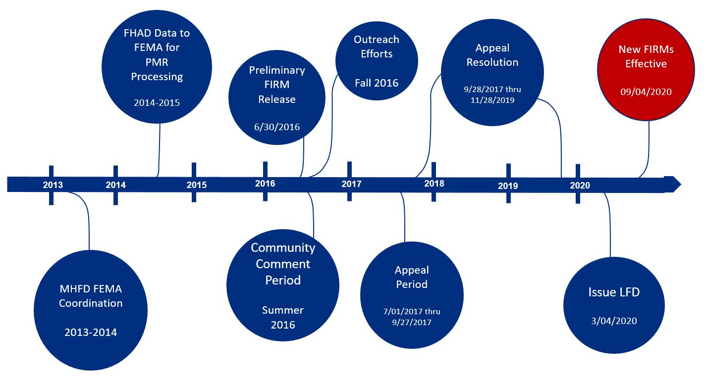 8-Floodplain Study Timeline