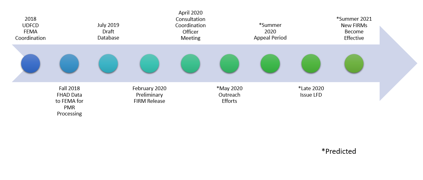 ADCO PMR Timeline