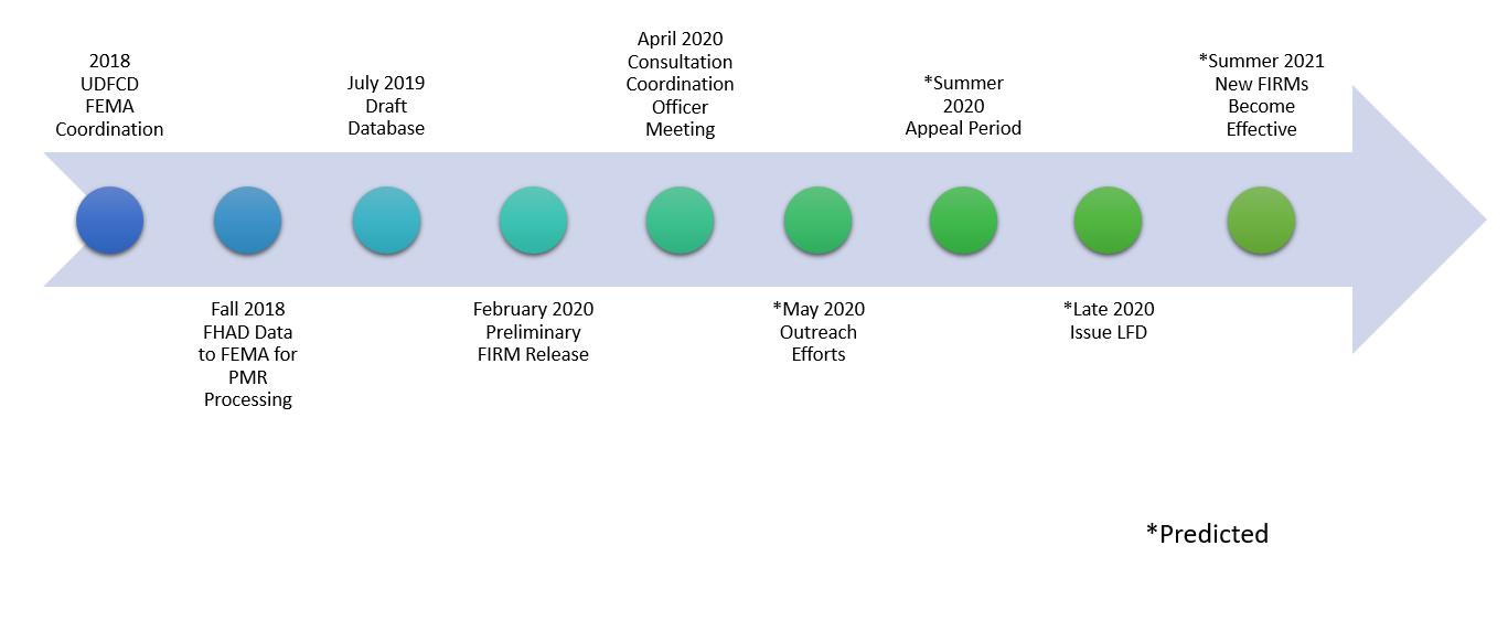 ARAPCO PMR Timeline