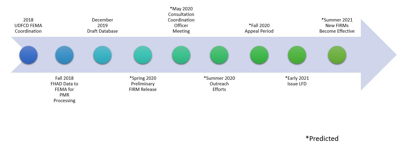Denver PMR Timeline