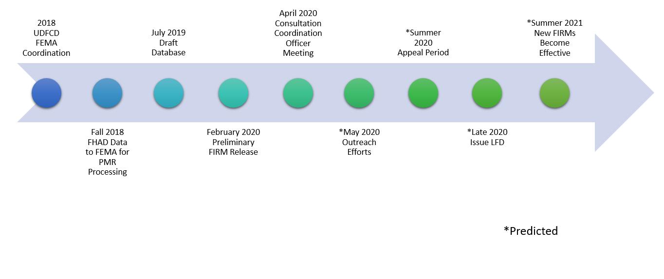 DOUGCO PMR Timeline