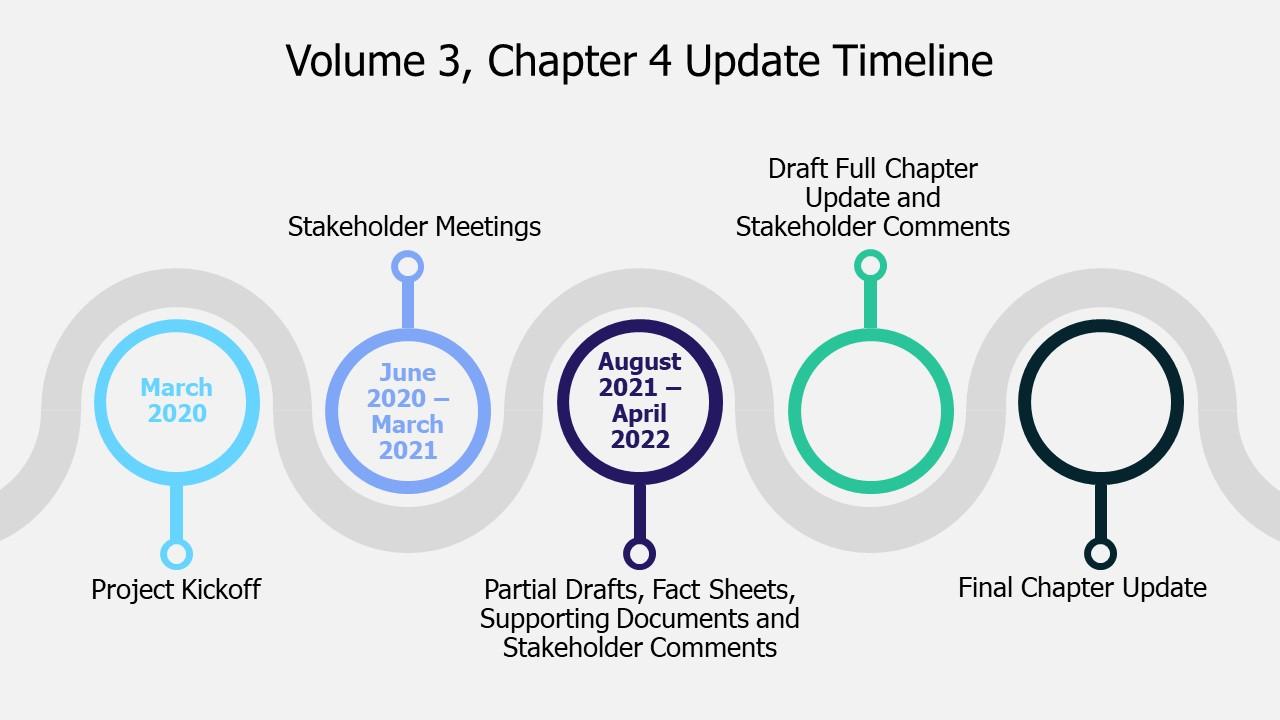 Criteria Update Timeline